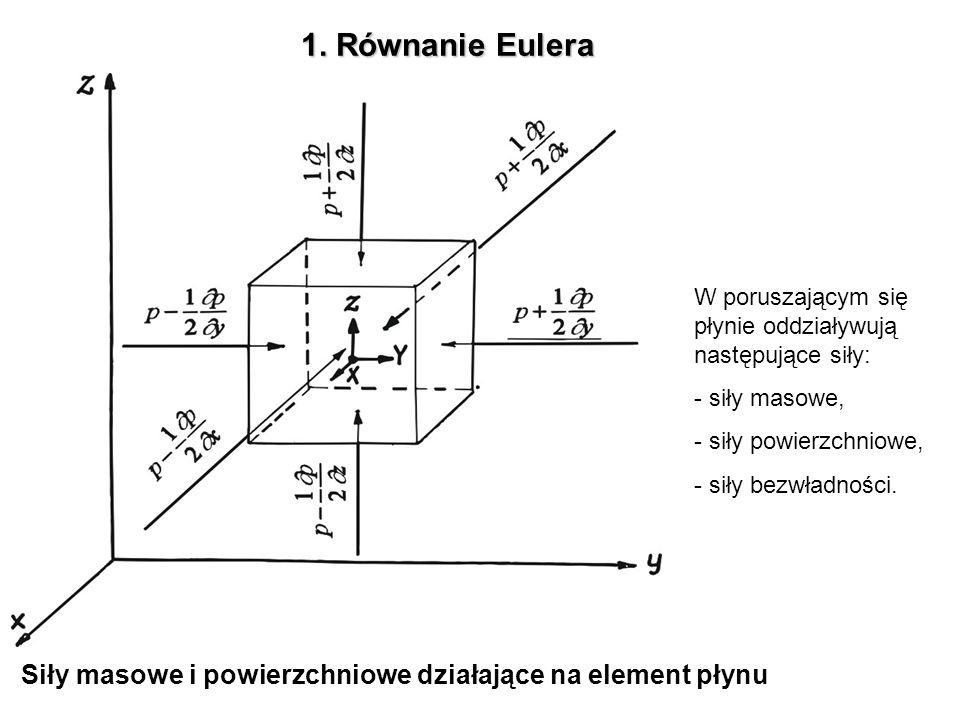 1. Równanie Eulera W poruszającym się płynie oddziaływują następujące siły: siły masowe, siły powierzchniowe,