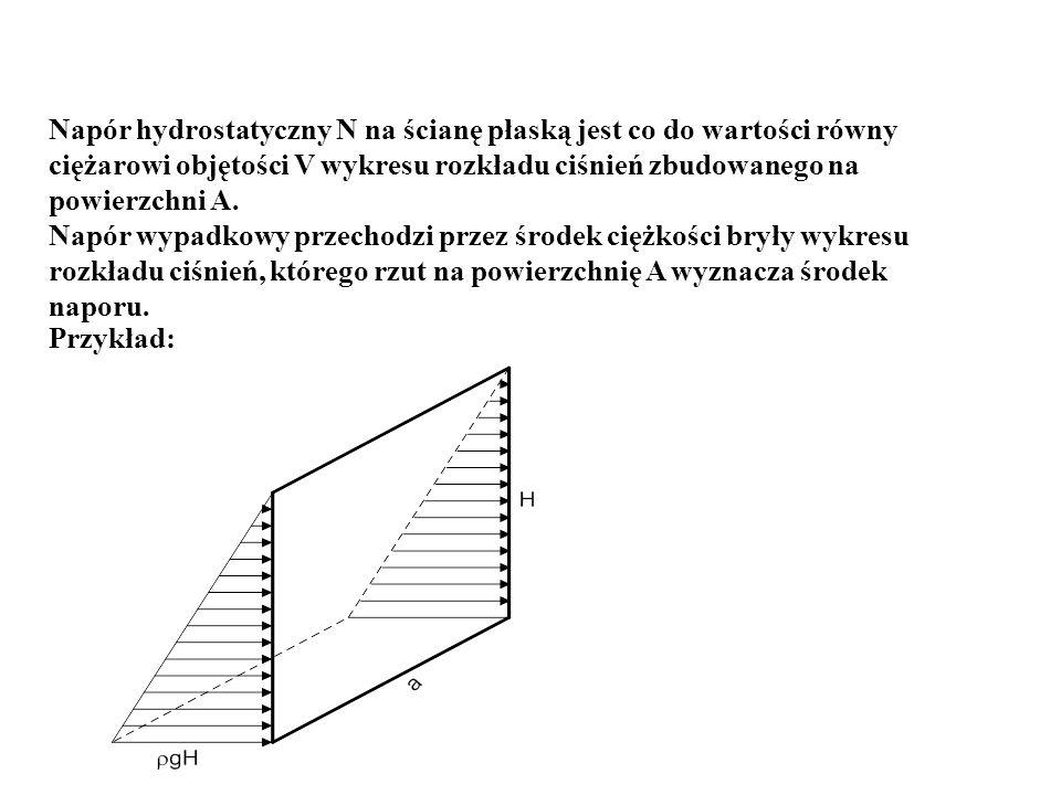 Napór hydrostatyczny N na ścianę płaską jest co do wartości równy ciężarowi objętości V wykresu rozkładu ciśnień zbudowanego na powierzchni A.