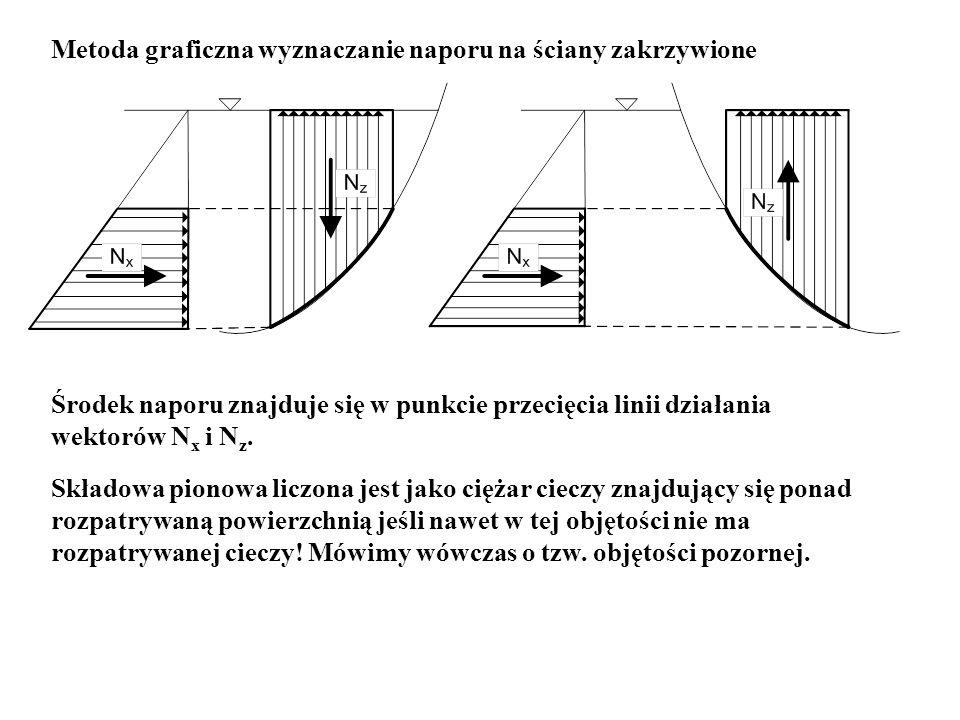 Metoda graficzna wyznaczanie naporu na ściany zakrzywione