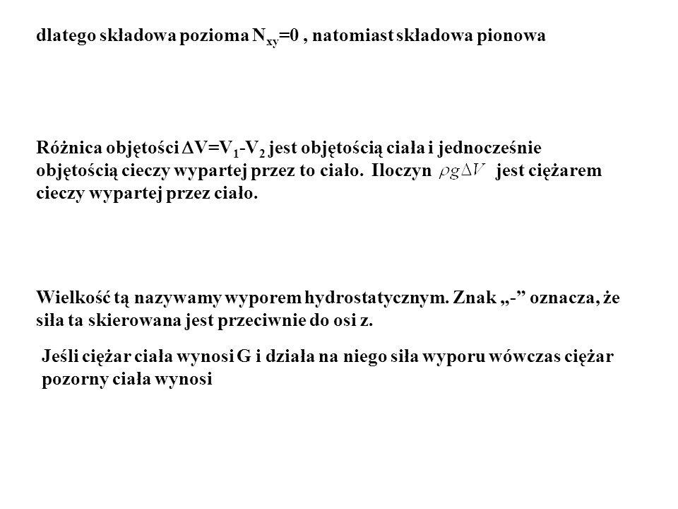 dlatego składowa pozioma Nxy=0 , natomiast składowa pionowa