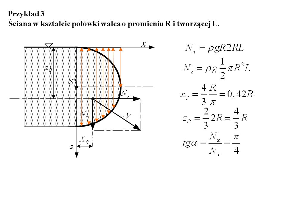 Przykład 3 Ściana w kształcie połówki walca o promieniu R i tworzącej L.