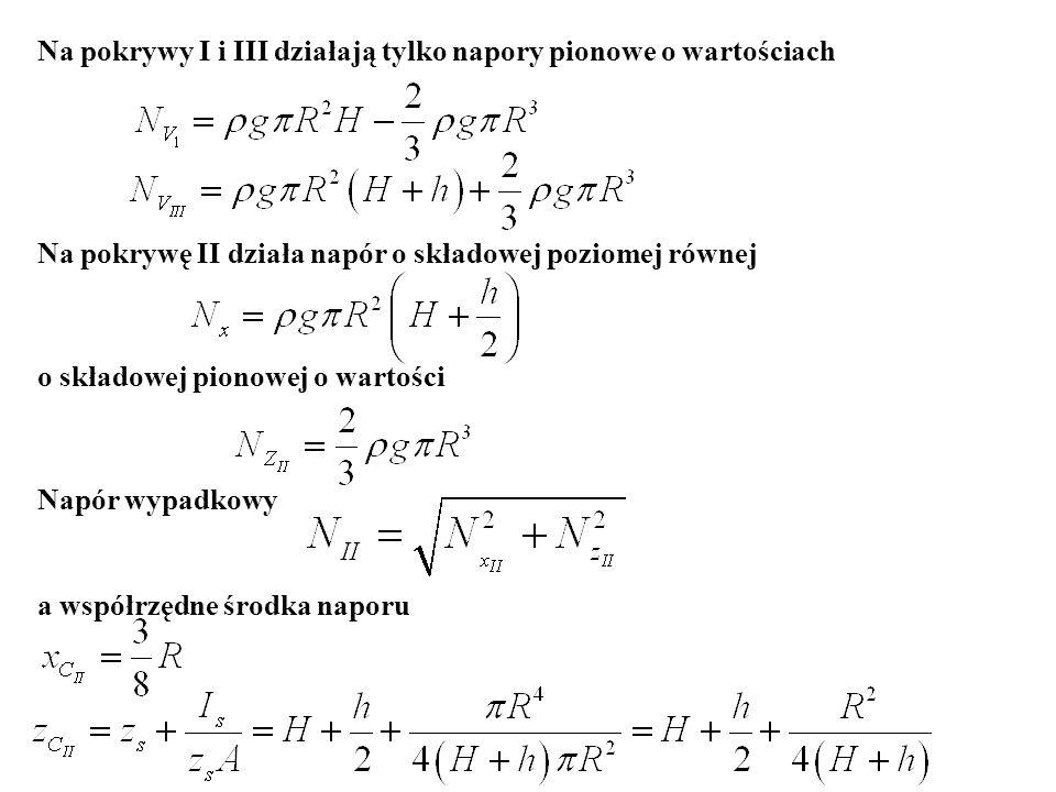 Na pokrywy I i III działają tylko napory pionowe o wartościach