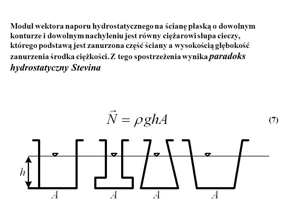hydrostatyczny Stevina