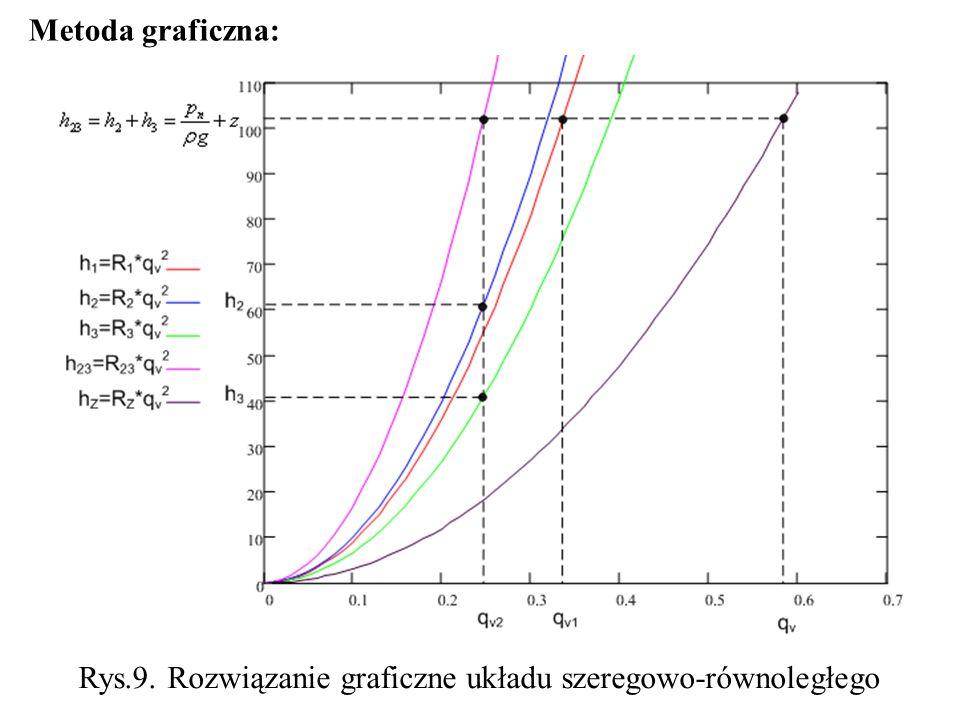 Rys.9. Rozwiązanie graficzne układu szeregowo-równoległego