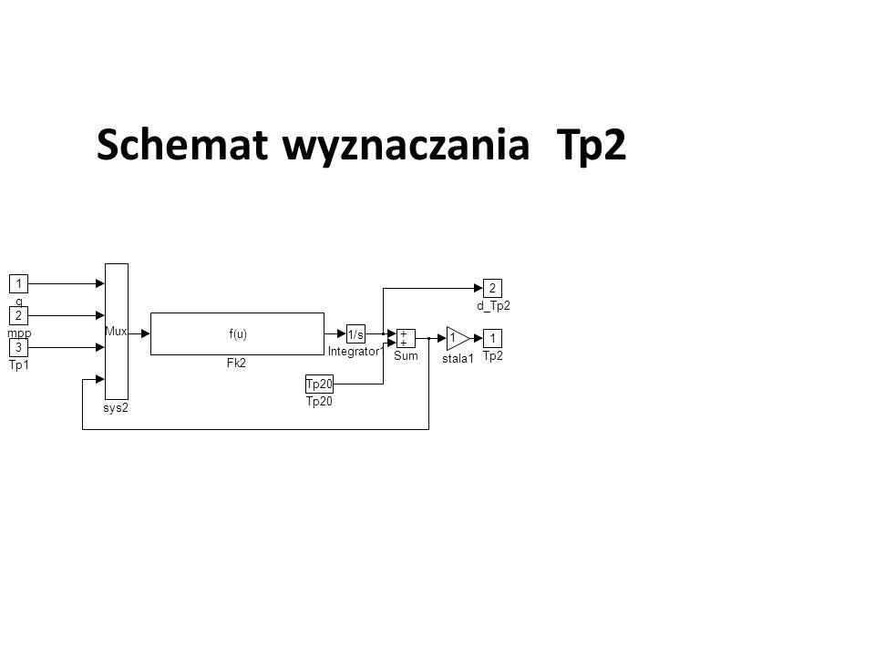 Schemat wyznaczania Tp2