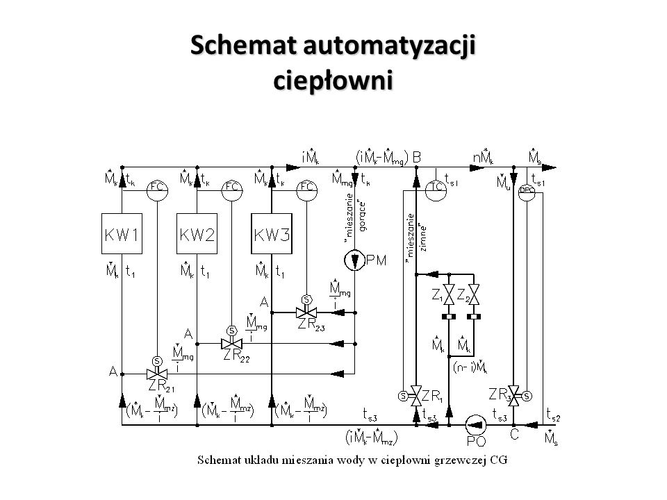 Schemat automatyzacji ciepłowni