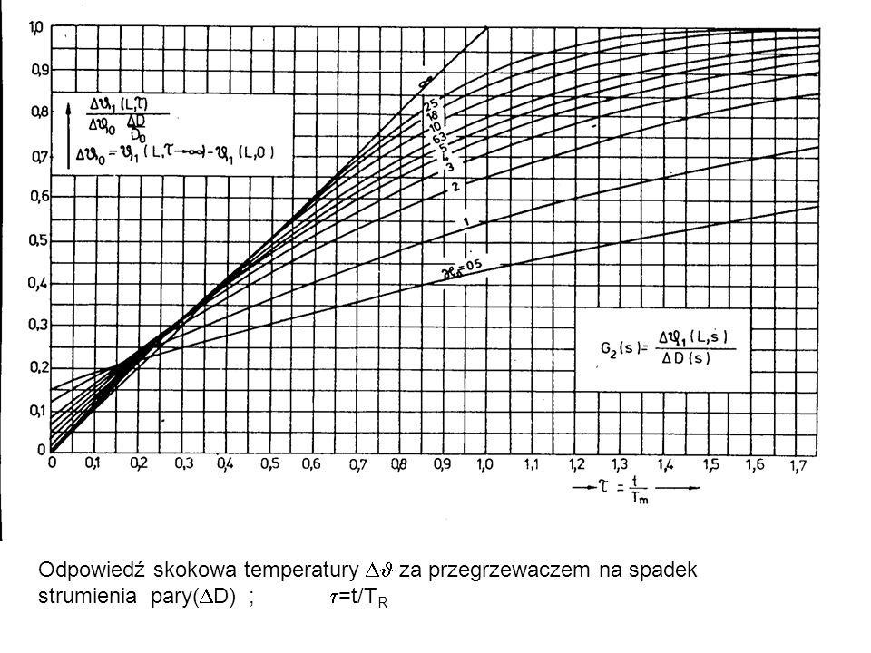 Odpowiedź skokowa temperatury  za przegrzewaczem na spadek strumienia pary(D) ; =t/TR