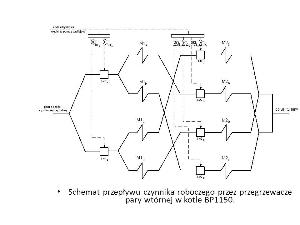 Schemat przepływu czynnika roboczego przez przegrzewacze pary wtórnej w kotle BP1150.
