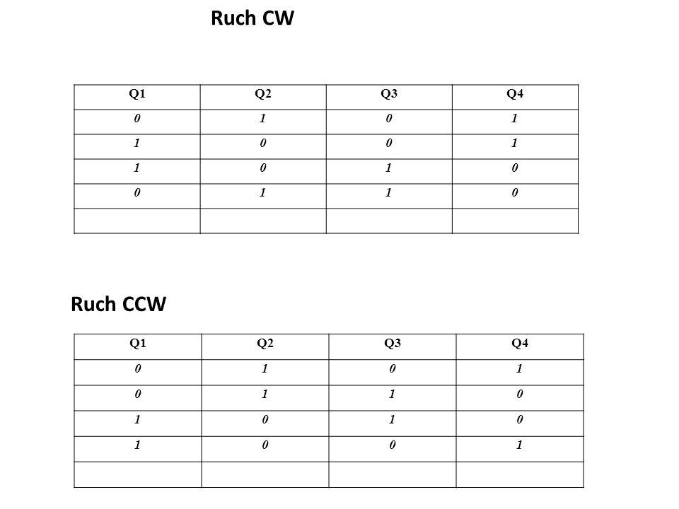 Ruch CW Q1 Q2 Q3 Q4 1 Ruch CCW Q1 Q2 Q3 Q4 1