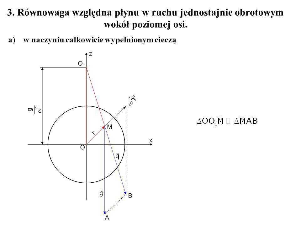 3. Równowaga względna płynu w ruchu jednostajnie obrotowym wokół poziomej osi.