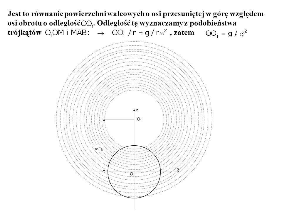 Jest to równanie powierzchni walcowych o osi przesuniętej w górę względem osi obrotu o odległość .