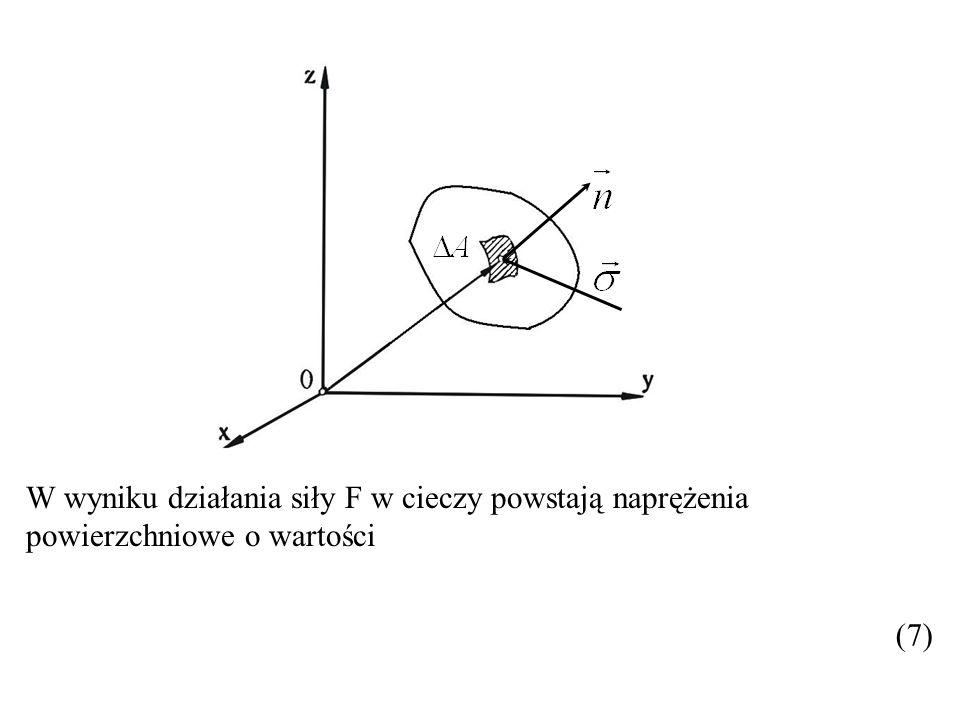 W wyniku działania siły F w cieczy powstają naprężenia powierzchniowe o wartości