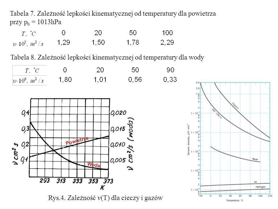 Rys.4. Zależność v(T) dla cieczy i gazów