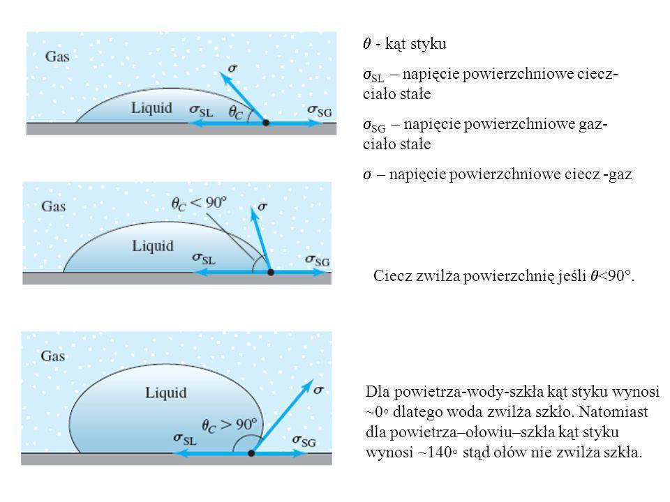  - kąt styku SL – napięcie powierzchniowe ciecz-ciało stałe. SG – napięcie powierzchniowe gaz-ciało stałe.
