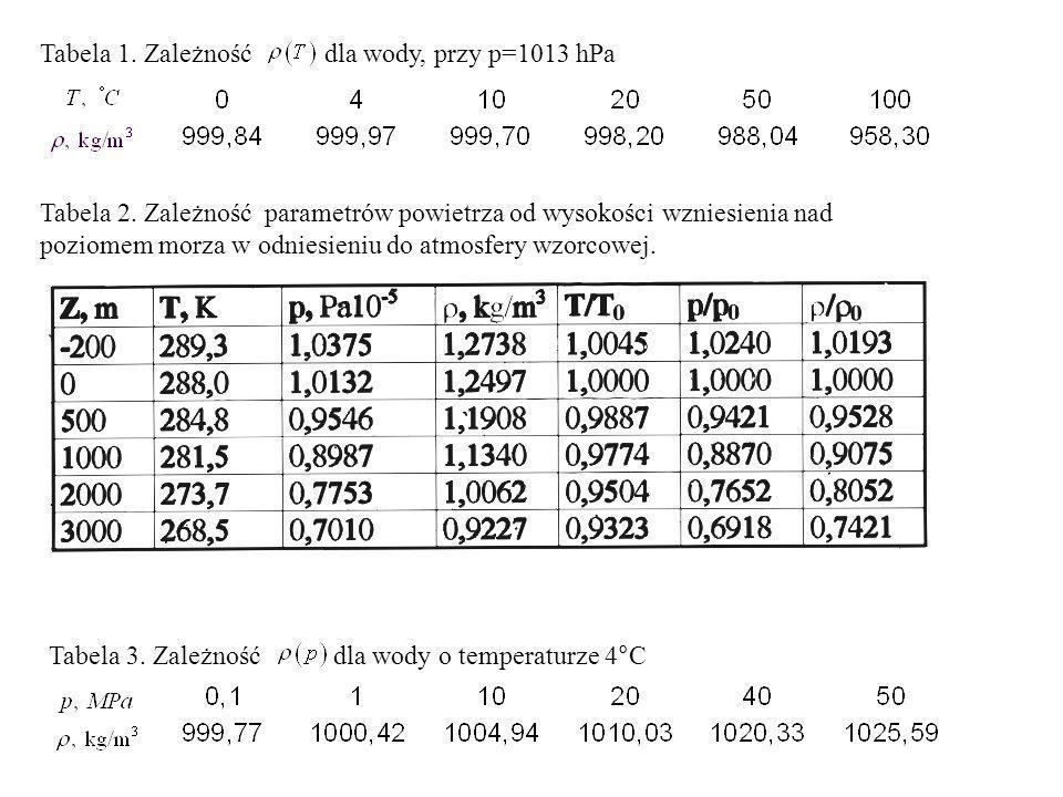 Tabela 1. Zależność dla wody, przy p=1013 hPa