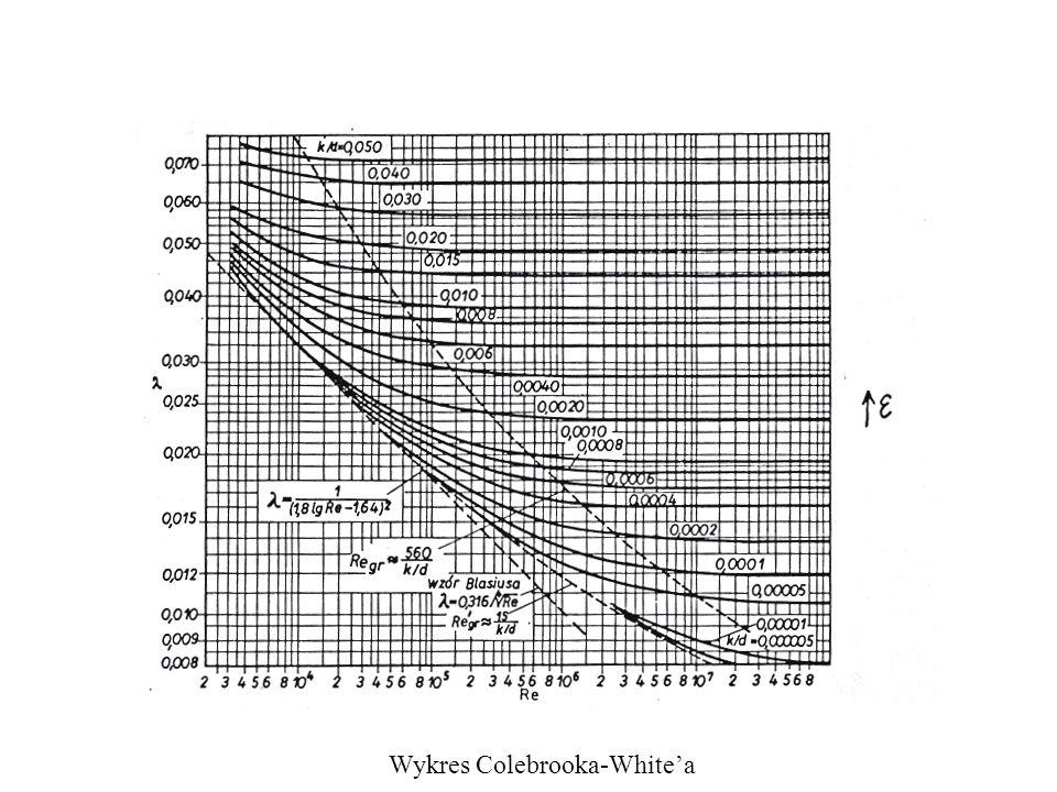 Wykres Colebrooka-White'a