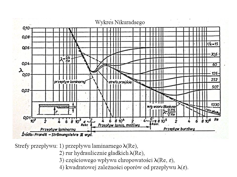 Wykres Nikuradsego Strefy przepływu: 1) przepływu laminarnego (Re), 2) rur hydraulicznie gładkich (Re),