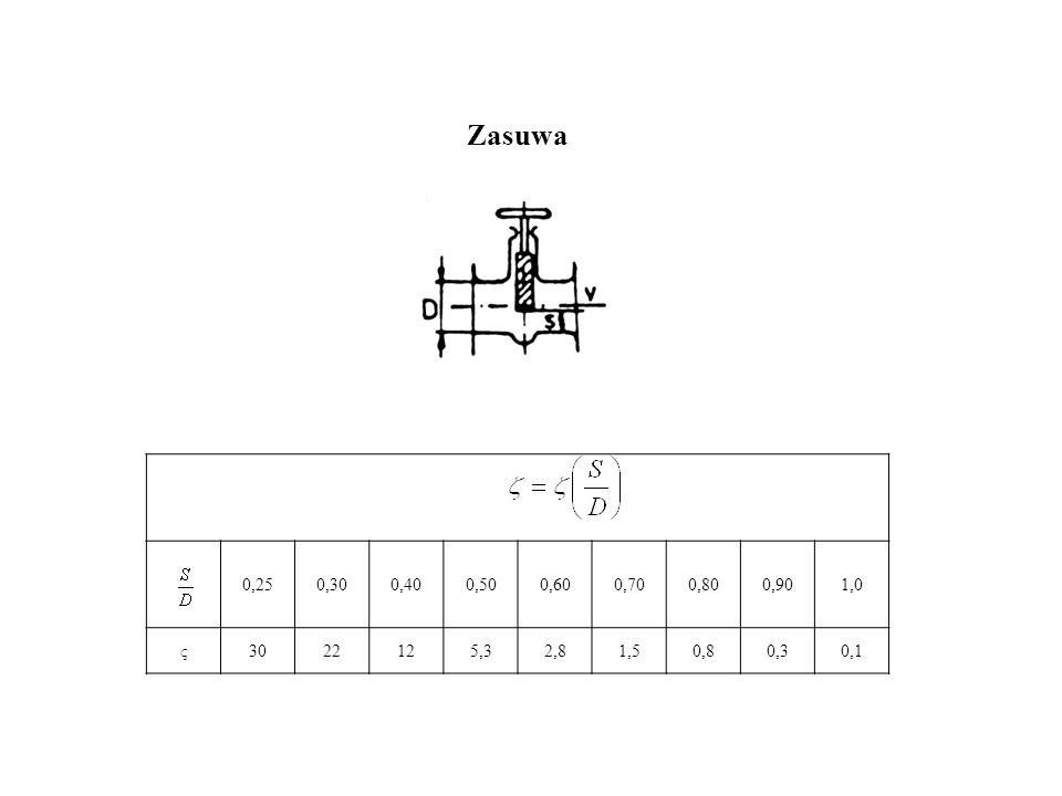 Zasuwa 0,25 0,30 0,40 0,50 0,60 0,70 0,80 0,90 1,0 ς 30 22 12 5,3 2,8 1,5 0,8 0,3 0,1