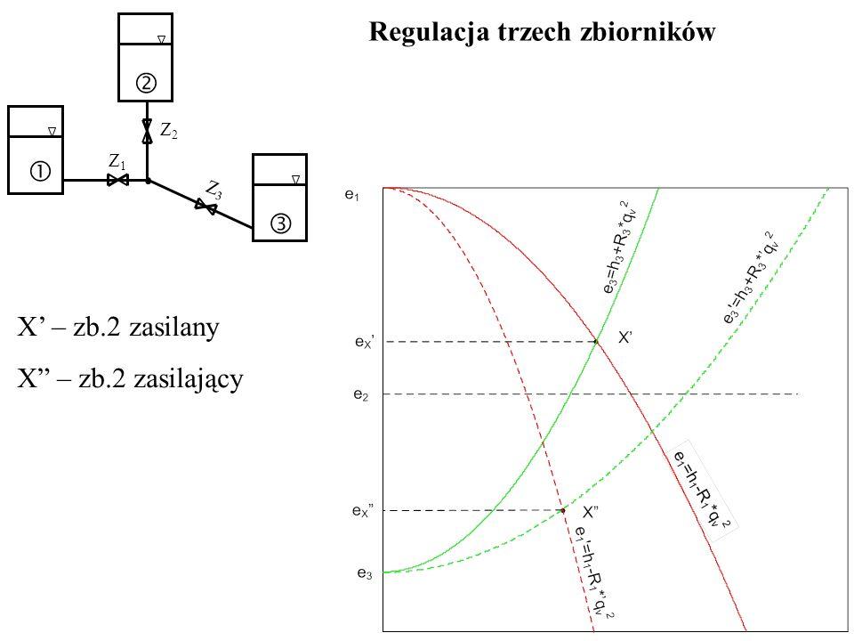 Regulacja trzech zbiorników