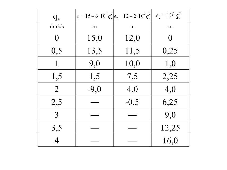 qv dm3/s. m. 15,0. 12,0. 0,5. 13,5. 11,5. 0,25. 1. 9,0. 10,0. 1,0. 1,5. 7,5. 2,25. 2.