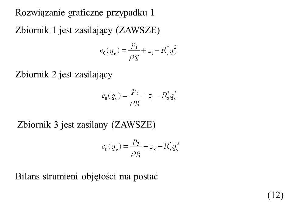 Rozwiązanie graficzne przypadku 1