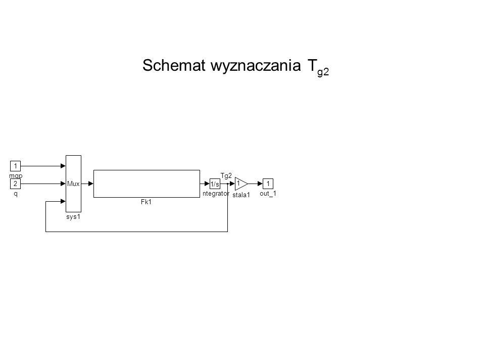 Schemat wyznaczania Tg2