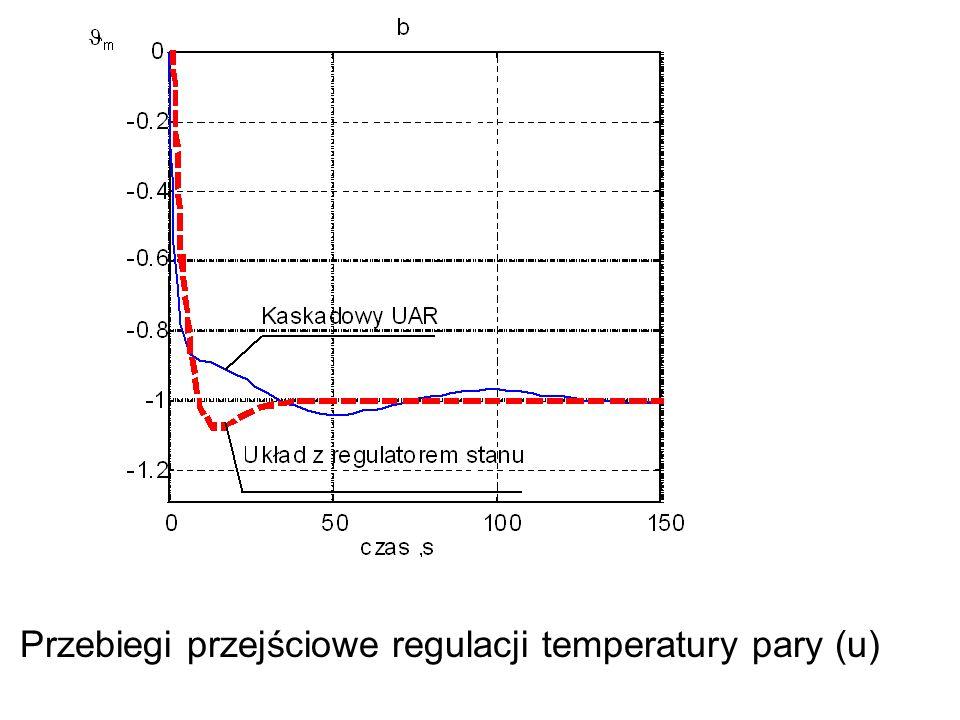 Przebiegi przejściowe regulacji temperatury pary (u)