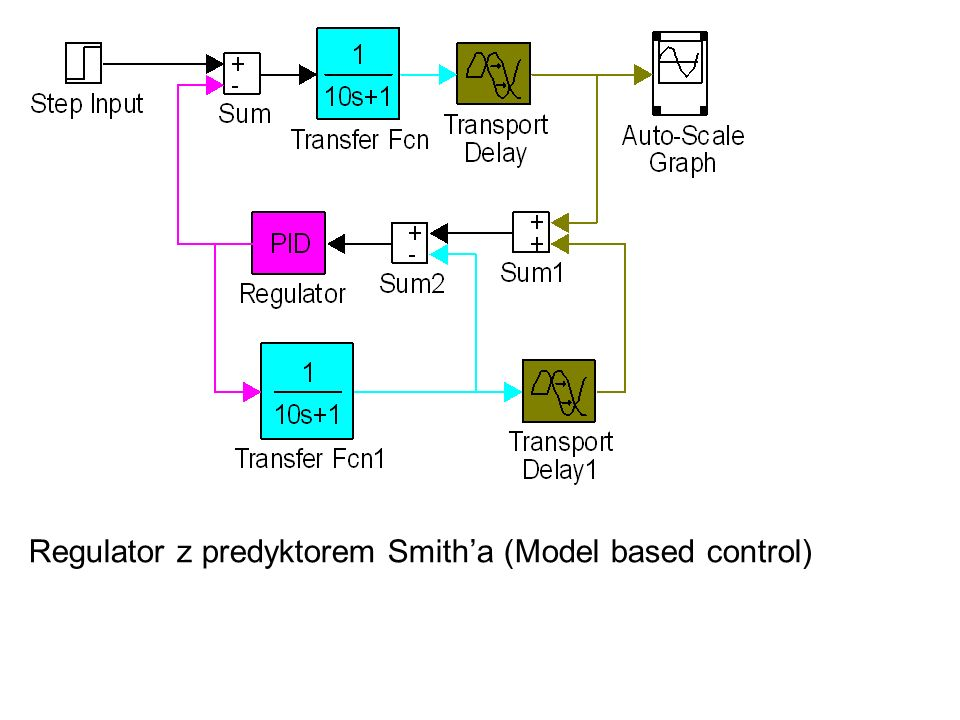 Regulator z predyktorem Smith'a (Model based control)
