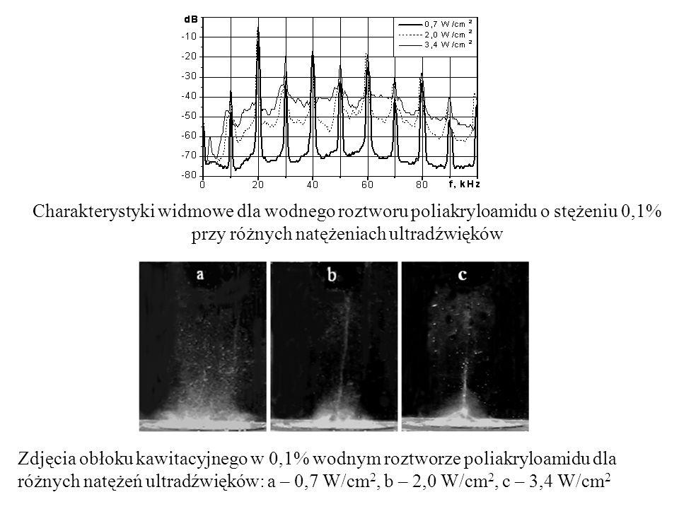 Charakterystyki widmowe dla wodnego roztworu poliakryloamidu o stężeniu 0,1% przy różnych natężeniach ultradźwięków