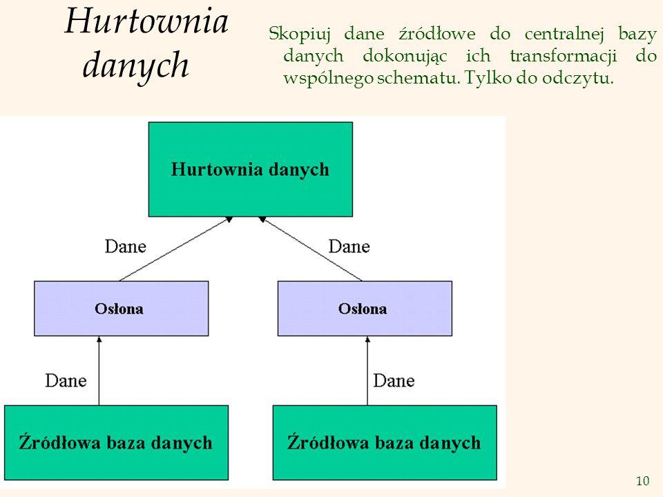 Hurtownia danych Skopiuj dane źródłowe do centralnej bazy danych dokonując ich transformacji do wspólnego schematu.
