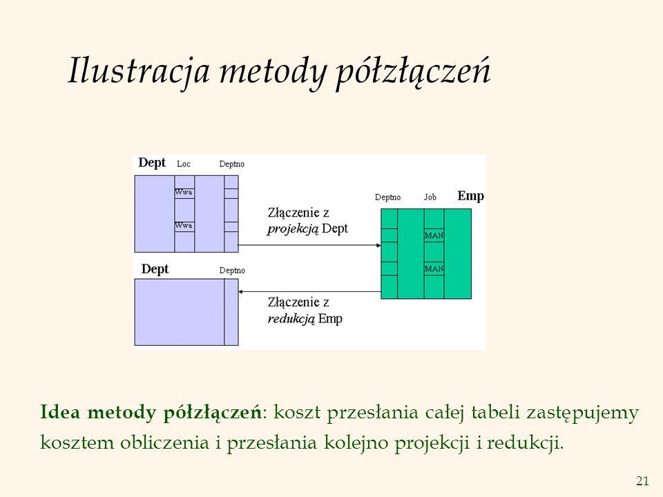 Ilustracja metody półzłączeń