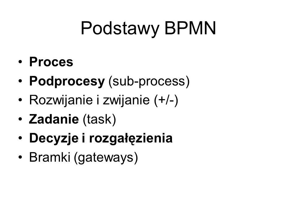 Podstawy BPMN Proces Podprocesy (sub-process)