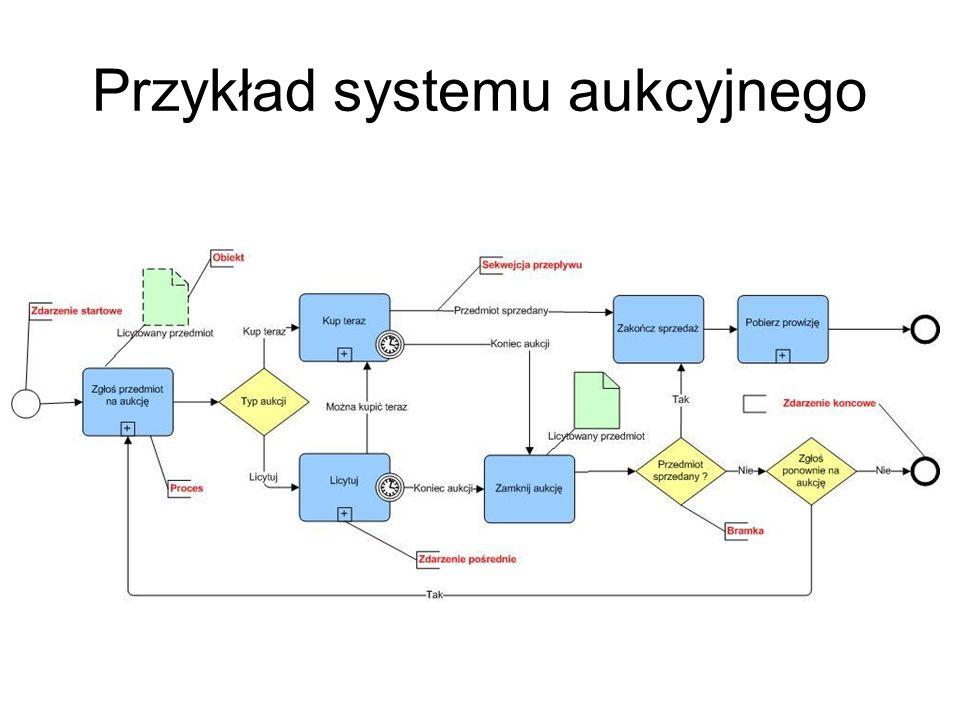 Przykład systemu aukcyjnego