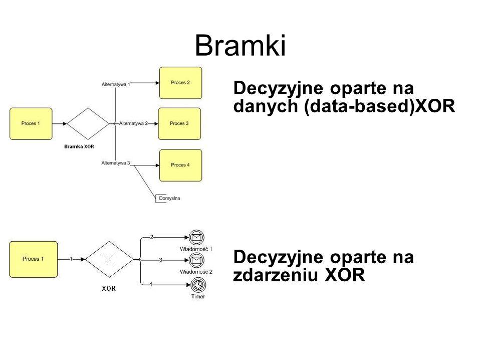 Bramki Decyzyjne oparte na danych (data-based)XOR