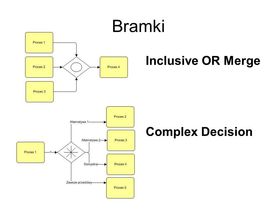 Bramki Inclusive OR Merge Complex Decision
