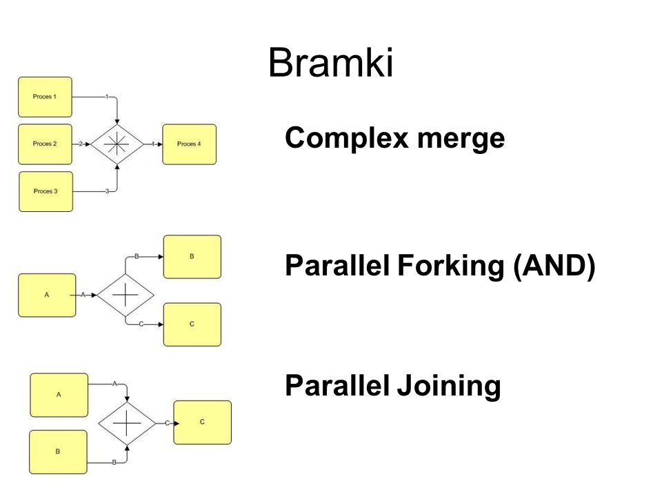 Bramki Complex merge Parallel Forking (AND) Parallel Joining