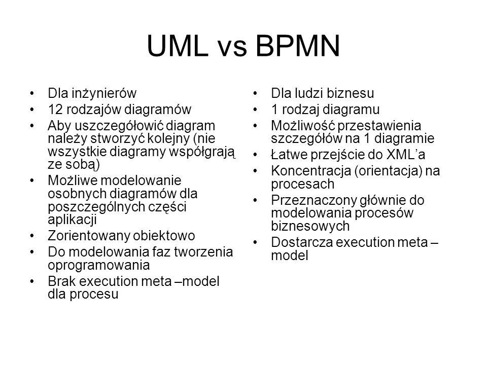 UML vs BPMN Dla inżynierów 12 rodzajów diagramów