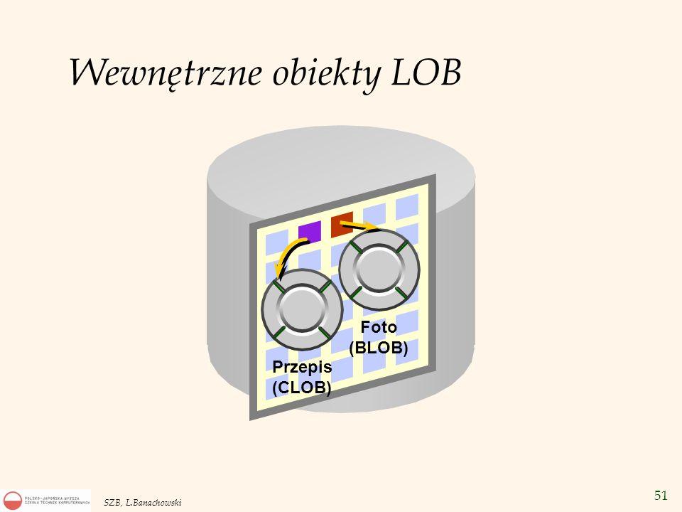 Wewnętrzne obiekty LOB