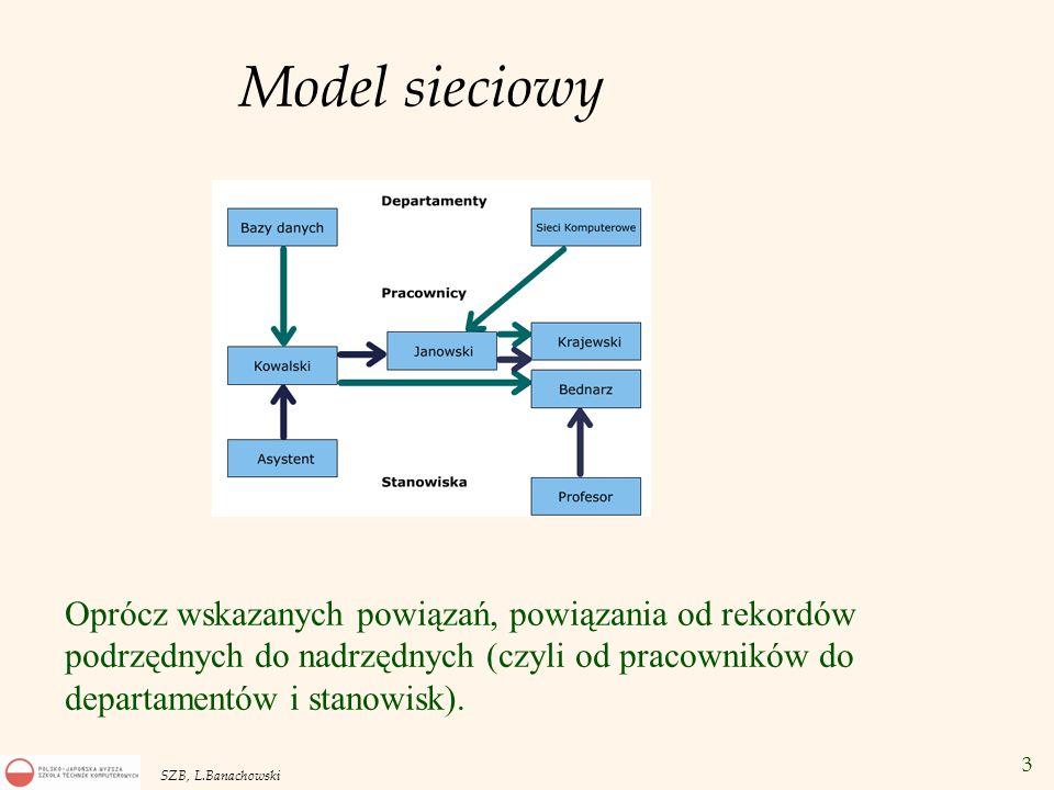 Model sieciowy Oprócz wskazanych powiązań, powiązania od rekordów podrzędnych do nadrzędnych (czyli od pracowników do departamentów i stanowisk).