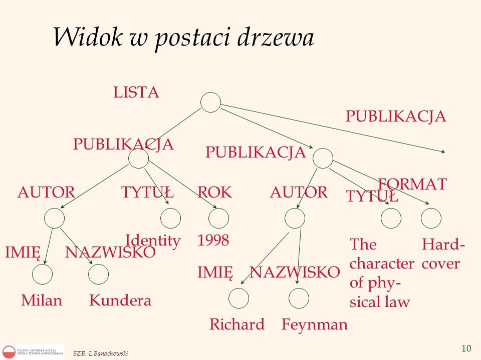 Widok w postaci drzewa LISTA PUBLIKACJA PUBLIKACJA PUBLIKACJA FORMAT
