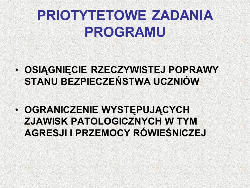 PRIOTYTETOWE ZADANIA PROGRAMU