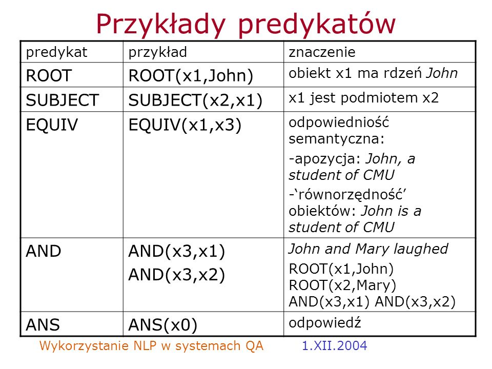 Przykłady predykatów ROOT ROOT(x1,John) SUBJECT SUBJECT(x2,x1) EQUIV