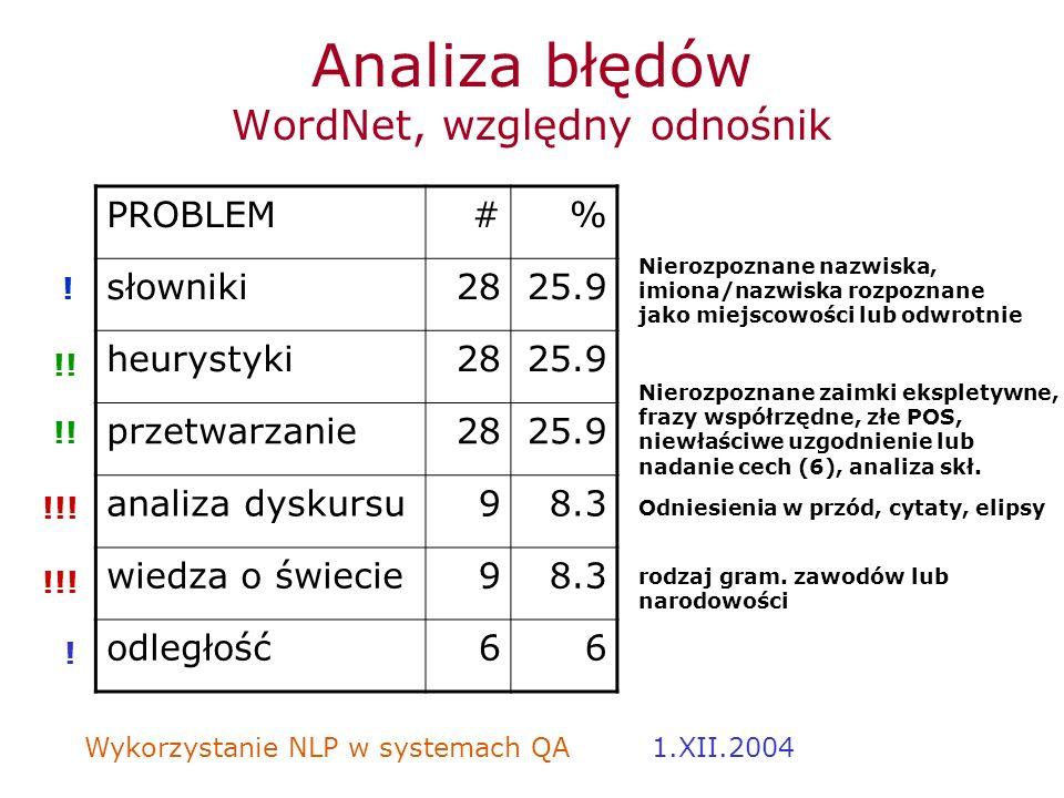Analiza błędów WordNet, względny odnośnik