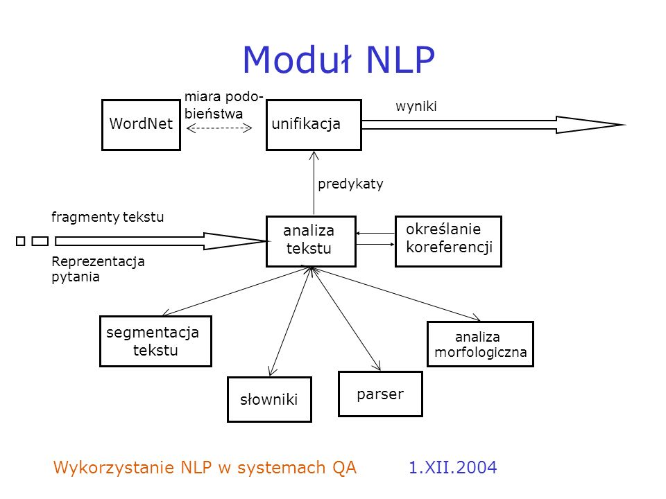 Moduł NLP 1.XII.2004 miara podo- bieństwa WordNet unifikacja analiza