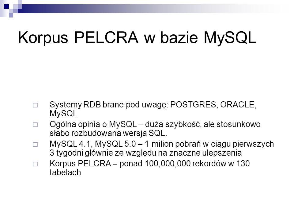 Korpus PELCRA w bazie MySQL