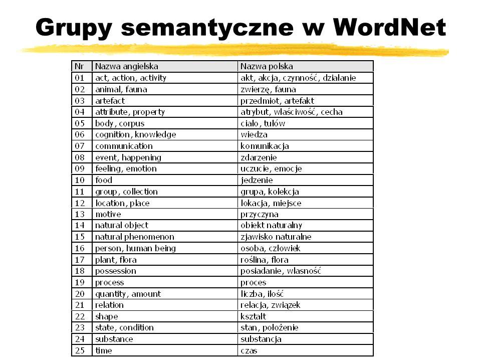 Grupy semantyczne w WordNet