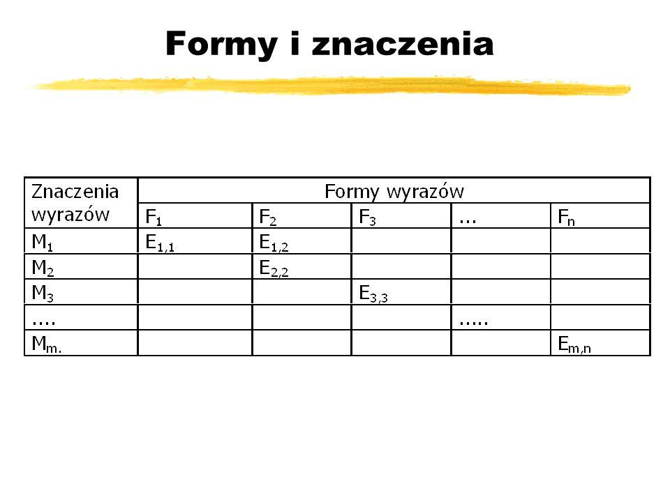 Formy i znaczenia