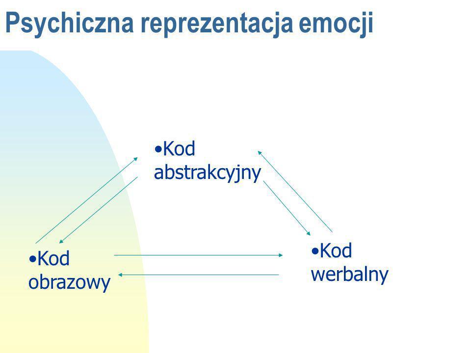 Psychiczna reprezentacja emocji