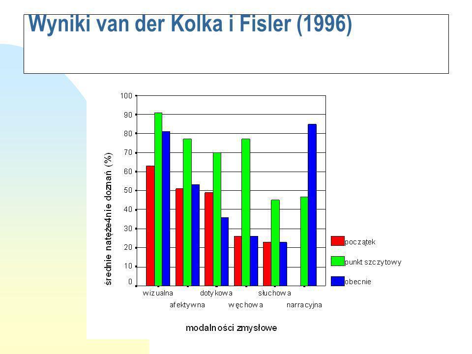 Wyniki van der Kolka i Fisler (1996)