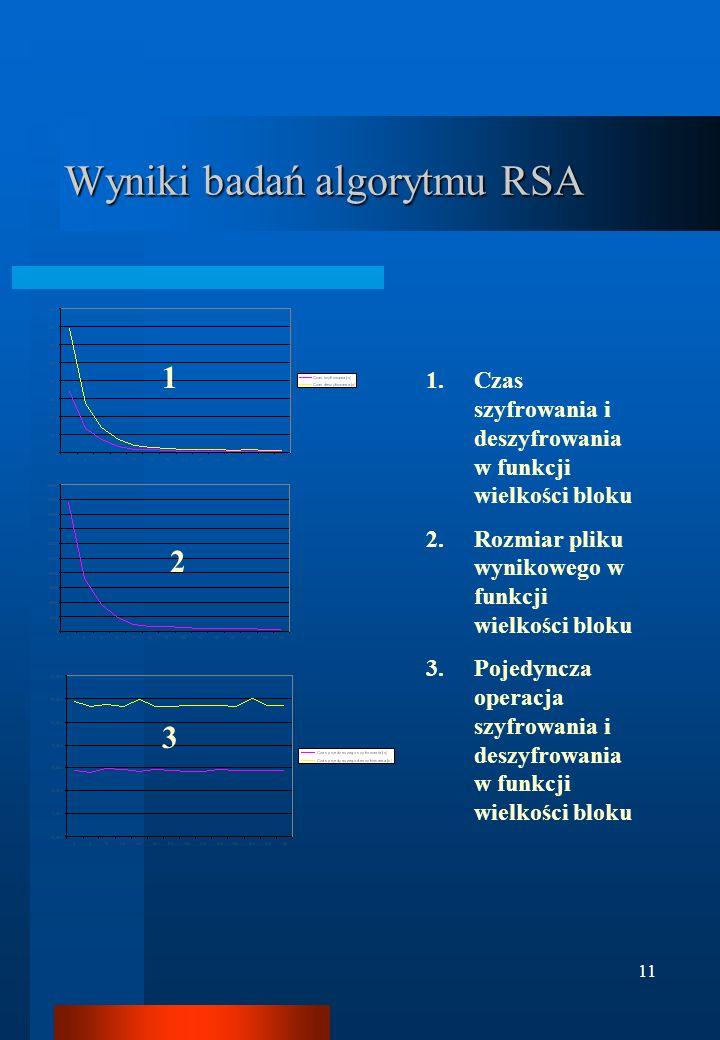 Wyniki badań algorytmu RSA